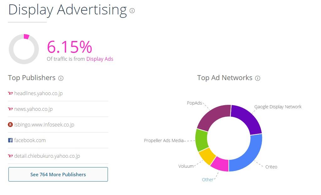 Display Advertising/ディスプレイ広告