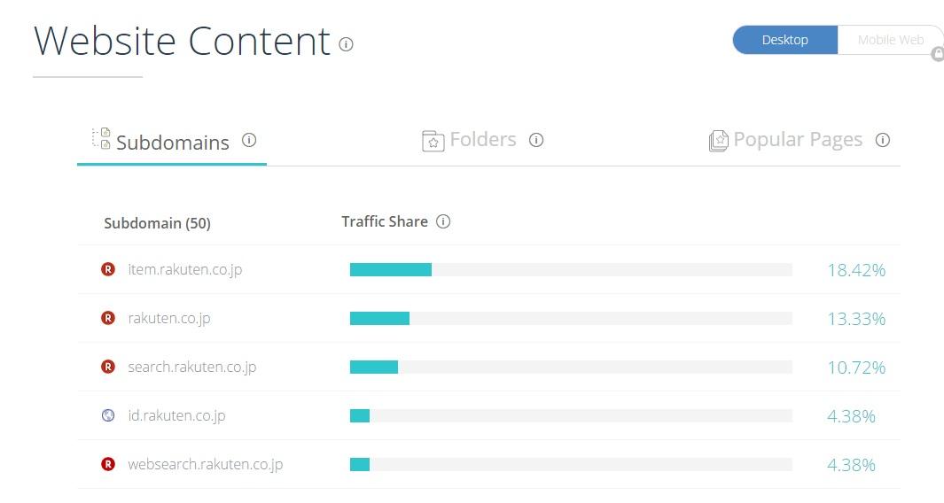 Website Content/コンテンツ比重